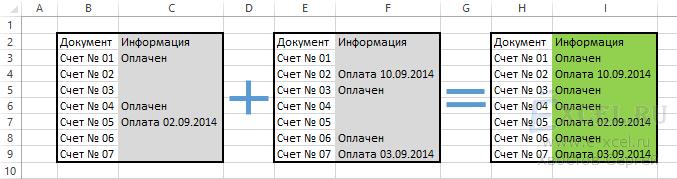 Как быстро объединить данные из двух столбцов в один?