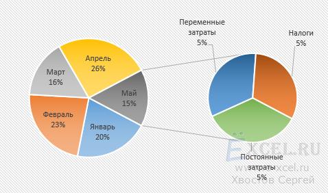 Круговая диаграмма с выноской.